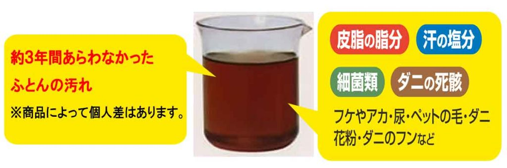 広島 福山 ふとん クリーニング 汚れ水