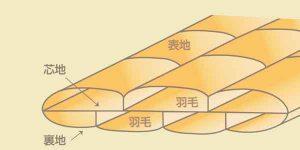 広島 福山 羽毛ふとん側生地 2層式 鞆のふとん家